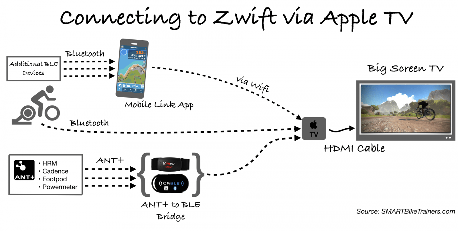 How To Broadcast Zwift From Any Device Onto Your Big Screen Tv Zwift Insider