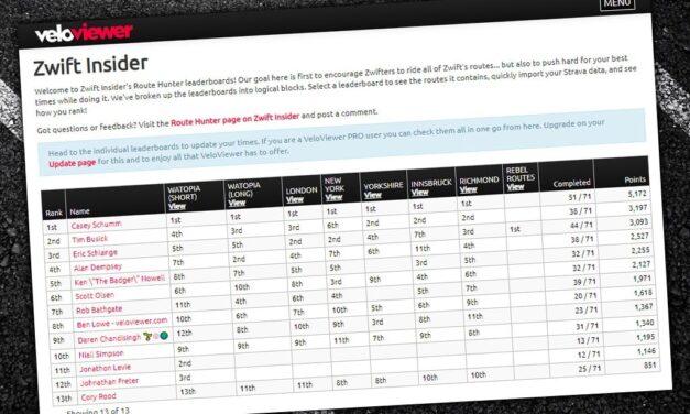 Zwift Route Hunter Leaderboards, p/b VeloViewer