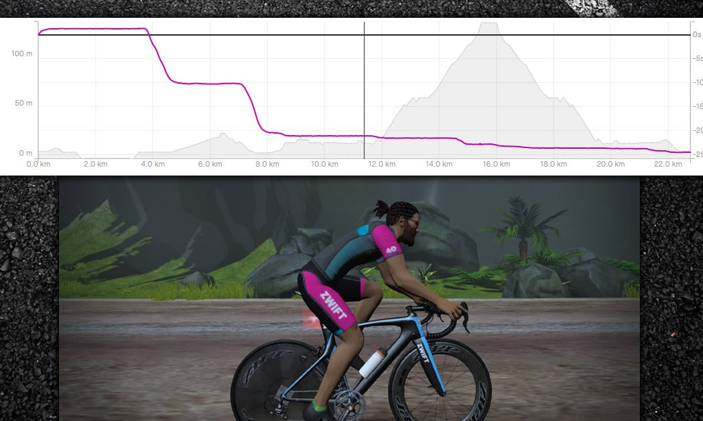 Rolling Resistance Changes in Zwift: Comparing Old and New Roads