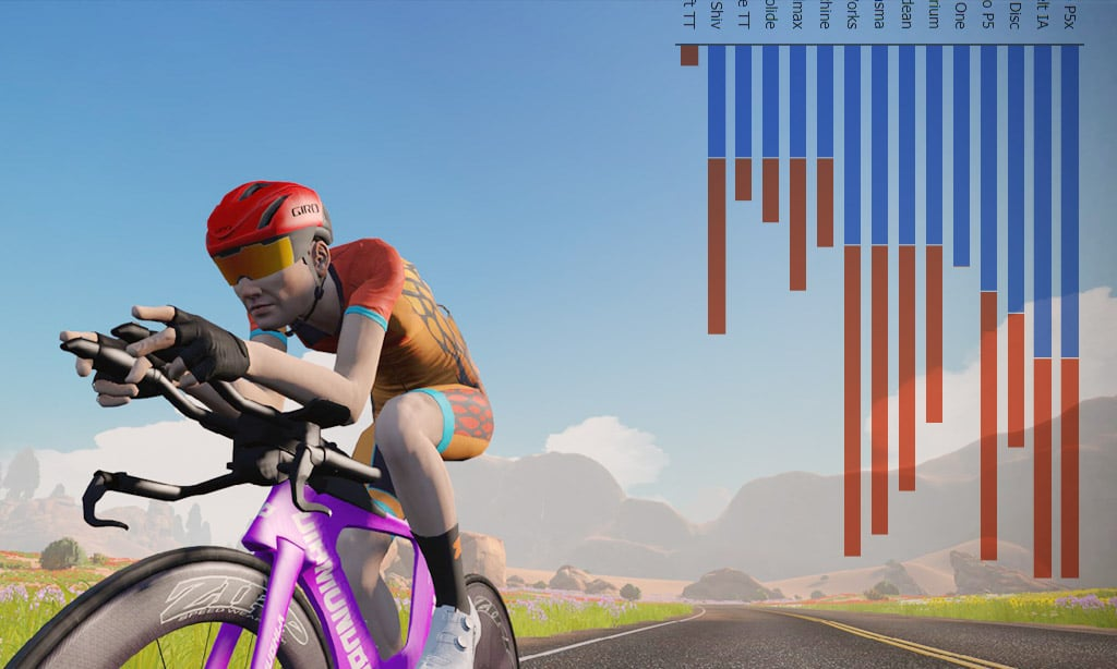 Zwift Speed Tests: TT Frame Ranking Charts