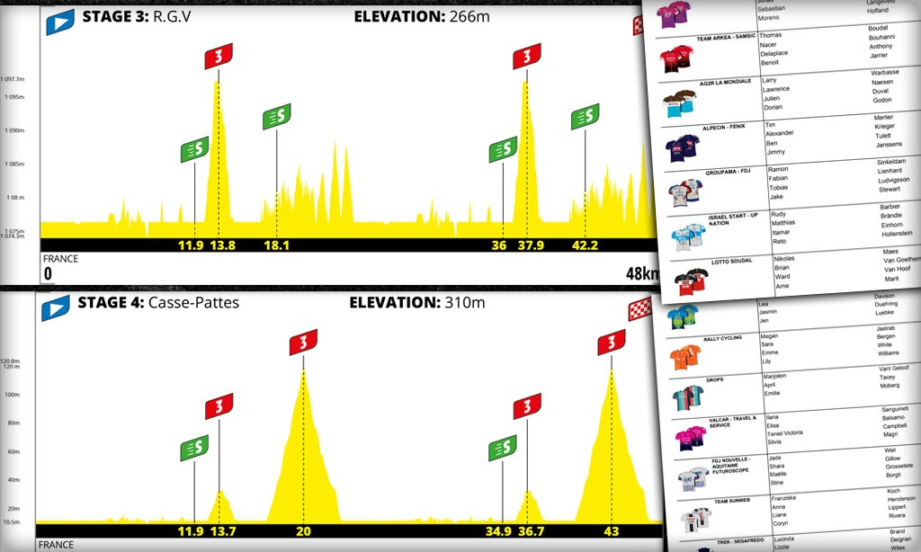 Details for this Weekend's Virtual Tour de France Stages 3 & 4