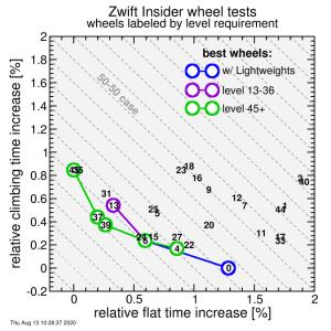 ZwiftInsiderSpeedTests_wheelPlot.png