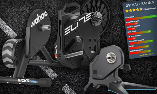 Your Picks: the Best Direct-Drive Smart Trainers Under $900