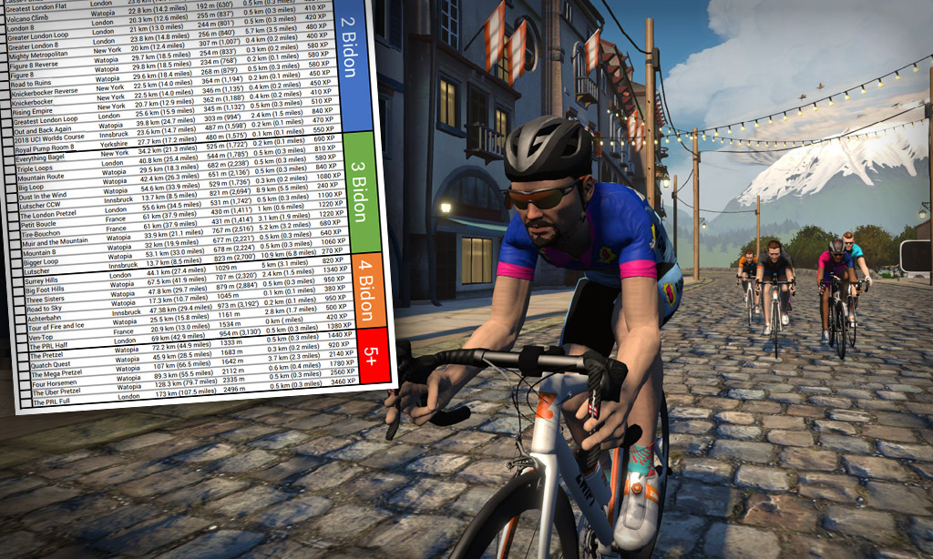 Printable List of Zwift Routes by Difficulty