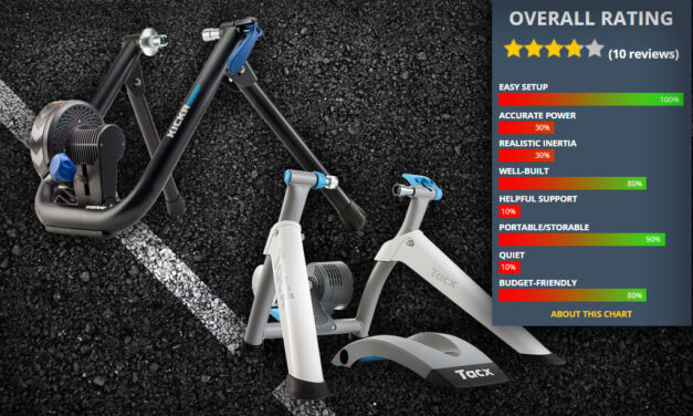 Your Picks: Top-Rated Wheel-On Smart Trainers for Zwifters