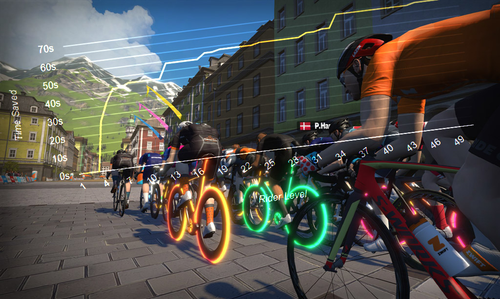 Fastest Bike Frames and Wheels at Each Zwift Level