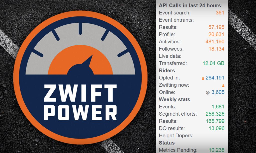 ZwiftPower Update: Fit File and Metrics Processing Upgraded
